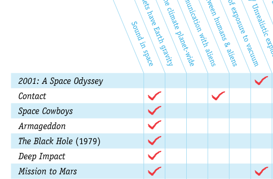 'Bad Science In Movies' Checklist Chart Along With Apocalyptic Blockbuster Absurd