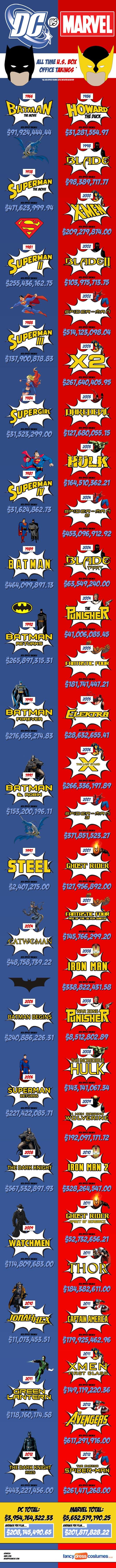 Marvel Vs. DC Infographic